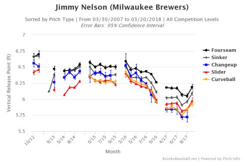 Brooksbaseball-Chart (1).png